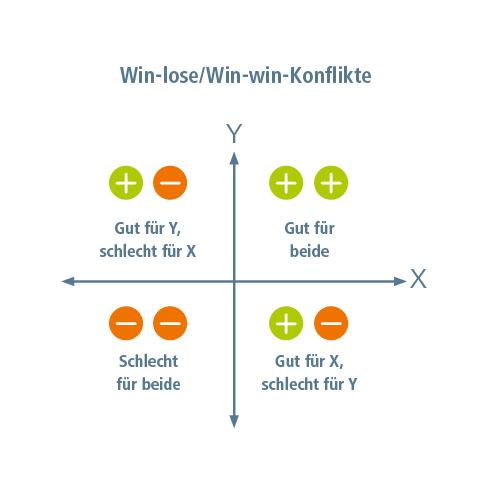 Koordinatensystem zur Darstellung von Win-lose/Win-win-Konflikten.