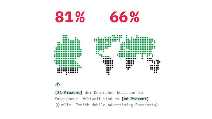 Grafik: 81 Prozent der Deutschen besitzen ein Smartphone. Weltweit sind es 66 Prozent. (Quelle: Zenith Mobile Advertising Forecasts)