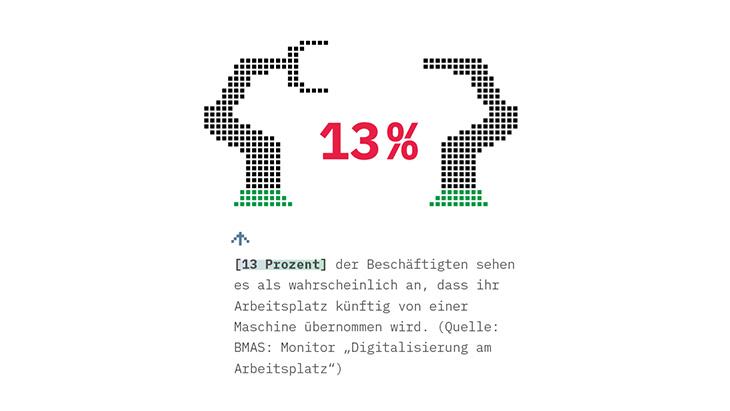 """Grafik: 13 Prozent der Beschäftigten sehen es als wahrscheinlich an, dass ihr Arbeitsplatz künftig von einer Maschine übernommen wird. (Quelle: BMAS: Monitor """"Digitalisierung am Arbeitsplatz"""")"""