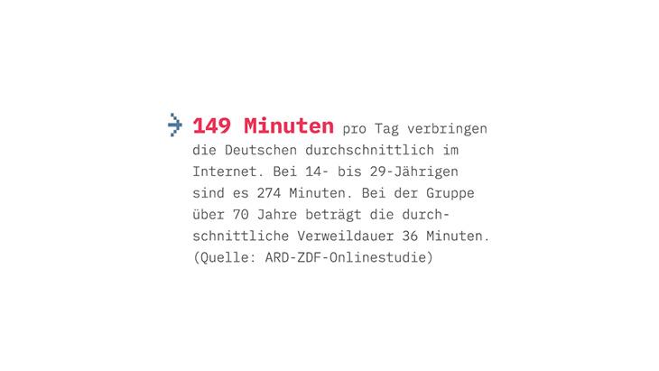 Grafik: 149 Minuten pro Tag verbringen die Deutschen durchschnittlich im Internet. Bei 14- bis 29-Jährigen sind es unter 274 Minuten. Bei der Gruppe über 70 Jahre beträgt die durchschnittliche Verweildauer 36 Minuten. (Quelle: ARD-ZDF-Onlinestudie)