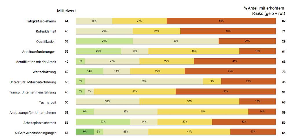 Tabelle mit Berechnungswerten des Benchmark-Tools